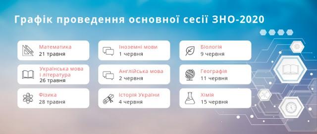 Графік основної сесії ЗНО 2020