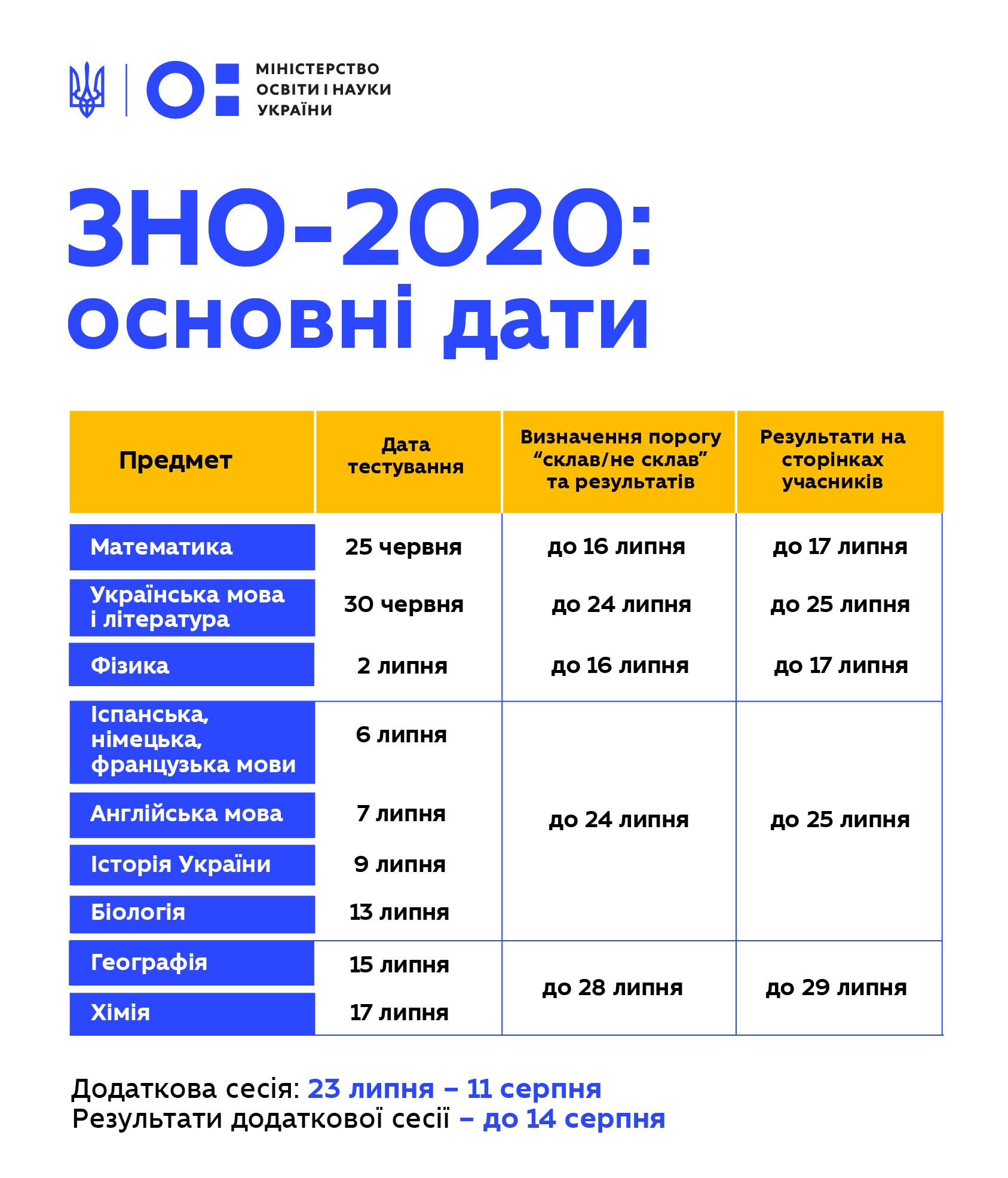 зно 2020 графік